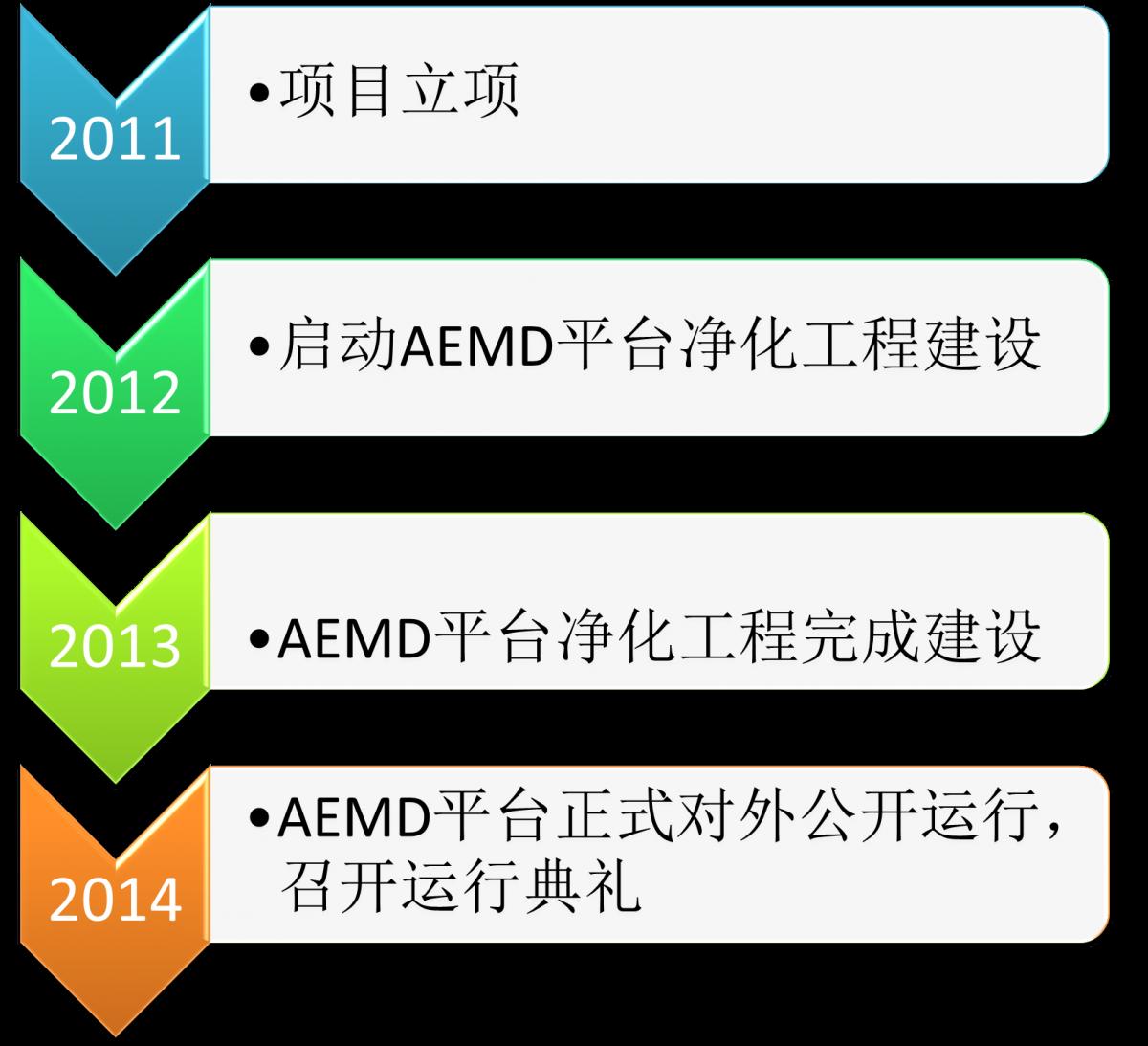 AEMDevents